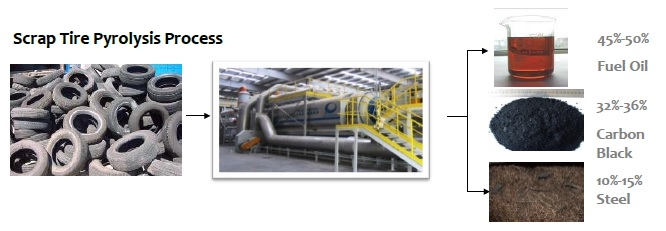 ASTM backs Tire Pyrolysis for the recovery of Carbon Black - DravTec